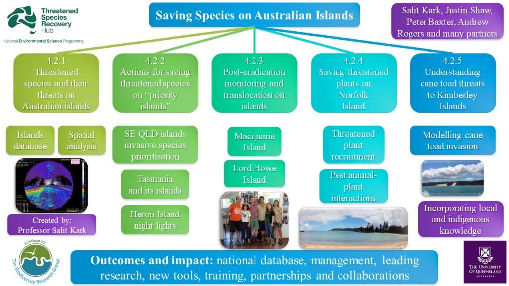 Kark Saving Species on Australian Islands Graphic 12 2020